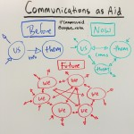 The Future of Communications as Aid