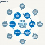 5 Steps to Social Innovation with ICT