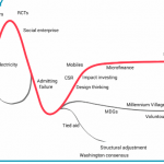 Development Ideas Hype Cycle for 2014