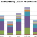 What Are Tech Company Start Up Costs in 6 African Countires?