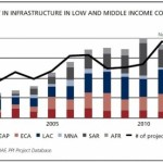 Trends in Private Participation in Infrastructure