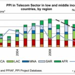 The Telecom Sector Leads Private Participation in Infrastructure