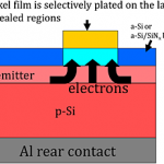 The brand-new metallization patterning processes for plated solar cells