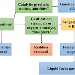 Waste to liquid fuels: potency, progress and challenges