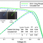 Photovoltaic cells energy performance enhancement with down-converting photoluminescence phosphors
