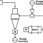 Response surface optimization of a novel pilot dryer for processing mixed forest industry biosludge