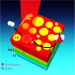Rice researchers demo solar water-splitting technology