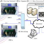 Wide-area smart grids with new smart units synchronized measurement analysis and control based on cloud computing platform