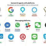 Infographic: The bot platform ecosystem
