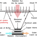 Investigation of solar hybrid system with concentrating Fresnel lens, photovoltaic and thermoelectric generators