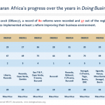 More than a trend: Africa is becoming better by the year at reforming its business environment
