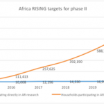 Connecting research-in-development dots and investing in dynamic scaling pathways – Africa RISING phase2 kicks off with science for impact event